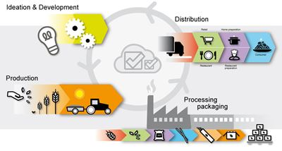 SAP BUSINESS ONE for Dhall solution | ERP for food